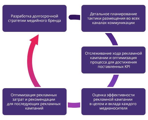 Планируемая эффективность рекламной кампании Эффективность рекламной кампании